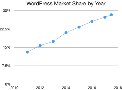 WordPress Market Share by Year